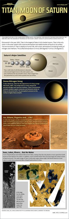 Space Facts Infographic: the facts about Titan's heavy atmosphere, lakes of hydrocarbons and the possibility of life Cosmos, Astronomy Science, Space And Astronomy, Constellations, Saturns Moons, Planets And Moons, Space Facts, Space Time, Life Space