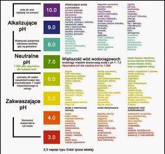 tabelaproduktówkwasowychizasadowych-3