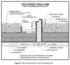 Mb Section 11 Vegetated Green Roof Systems Arca