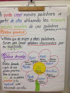 Anchor chart de palabras derivadas de una palabra raíz.
