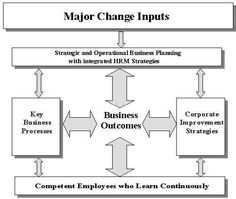 Strategic human resource management is the proactive management of people. It requires thinking ahead, and planning ways for a company to better meet the needs of its employees, and for the employees to better meet the needs of the company. This can affect the way things are done at a business site, improving everything from hiring practices and employee training programs to assessment techniques and discipline.