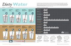 Dirty Water Infographic / Give yourself contaminant free, #healthywater  #adyawater