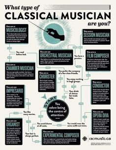 What type of classical musician are you?