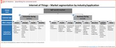 IoT Analytics – Market Insights for the Internet Of Things IoT market segments – Biggest opportunities in industrial manufacturing - IoT Analytics - Market Insights for the Internet Of Things Market Segmentation, Business Innovation, Competitor Analysis, World Market, Oil And Gas, Home Automation, Big Data, Business Marketing, Opportunity