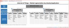IoT Analytics IoT market segments – Biggest opportunities in industrial manufacturing