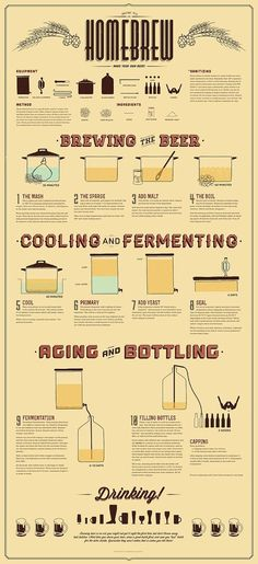 Home Brewing infographic Beer mxm Home Brewery, Home Brewing Beer, Beer Brewing Process, All Beer, Wine And Beer, Craft Bier, Brew Your Own, Homemade Beer, How To Make Beer