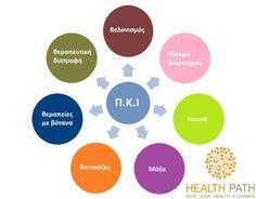 Τι είναι ο βελονισμός Ο βελονισμός στην κινέζικη ιατρική Health, Health Care, Salud