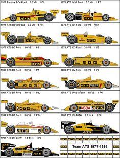 Formula One Grand Prix Team ATS 1977-1984