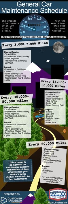 Handy #car #maintenance schedule. I always forget what I'm supposed to check at certain miles. #infographics