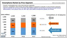 Sony Mobile plans to move away from India, China and the US | Appandora – Free iOS Manager