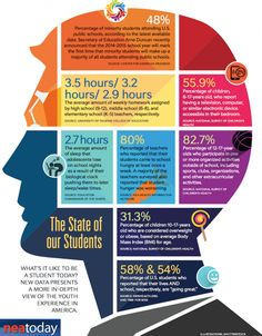 What's It Like to Be a Student Today? (Infographic)