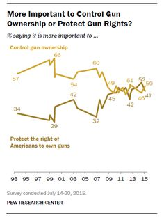 More Important to Control Gun Ownership or Protect Gun Rights?  % saying it is more important to ... control gun ownership vs. protect the right of Americans to own guns.  Source: Pew Research Center