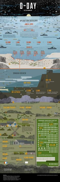 As one might expect from history's largest amphibious invasion the numbers surrounding D-Day are huge. This infographic from History.com sheds some light on exactly... #shedinfographic