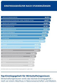 Gehaltsreport für Absolventen: Deutliche Unterschiede › manage it – IT-Strategien und Lösungen