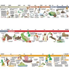 Stone Age to 1066 KS2 Timeline. A beautifully illustrated timeline that covers the entire period studied in KS2.