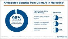 AI has potential to upend marketing data - New Media and Marketing Consumer Marketing, Content Marketing Strategy, Marketing Data, Influencer Marketing, Sales And Marketing, Online Marketing, Future Of Marketing, Digital Marketing Trends, Big Data