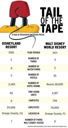 Loved this!  http://files.onset.freedom.com/ocregister/news/2014/dueling_disneys/tail-tape.png