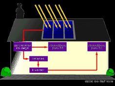 Como montar  e instalar gerador de energia solar ou eólico caseiro