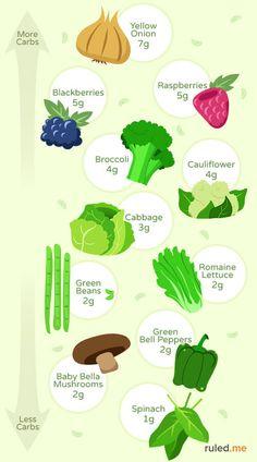 ketogenic diet foods shopping list. Black Bedroom Furniture Sets. Home Design Ideas
