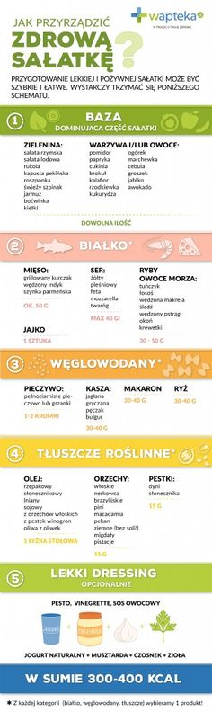 Przydatny schemat tworzenia zdrowej sałatki Going Vegetarian, Juice Plus, Diy Food, How To Stay Healthy, Healthy Lifestyle, Healthy Eating, Healthy Food, Vegan Recipes, Good Food