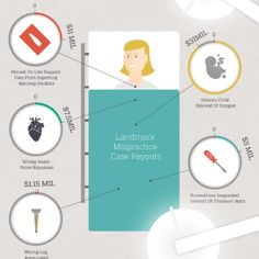 Here's the infographic represents The Biggest, Most Disastrous Medical Malpractice Lawsuits Over the Years