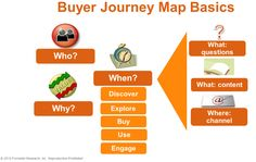Today's buyers control their journey through the buying cycle much more than today's vendors control the selling cycle. In a recent survey, of business buyers told us they conduct more than half of their research online before making an offline purchase. Digital Marketing Strategy, Content Marketing, Business Tips, Online Business, Customer Journey Mapping, Color Psychology, Marketing Consultant, Online Income, Hosting Company