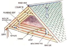 A Decision Maker's Guide to Attic Remodeling