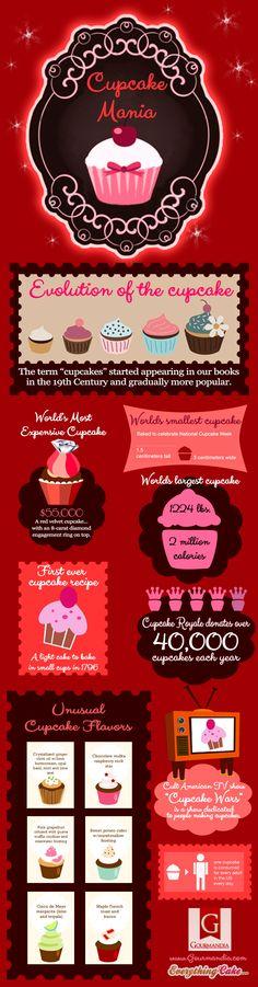Cupcake Mania Facts #Infographics