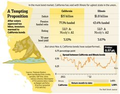 After voters approved tax hikes, investors warmed to California bonds