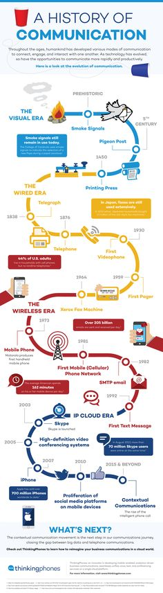 A History of Communication - Blog About Infographics and Data Visualization - Cool Infographics