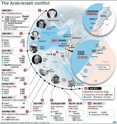INFOGRAPHIC: Timeline of the Arab-Israeli wars since 1948