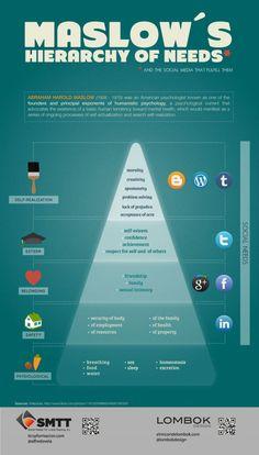 Social media . Et la pyramide de Maslow dans tout celà .....#socbiz #e20