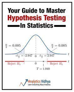 hypothesis testing, statistics
