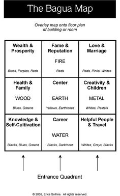 Bagua Map http://www.care2.com/greenliving/where-is-the-energy-in-your-home.html?page=4