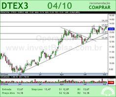 DURATEX - DTEX3 - 04/10/2012 #DTEX3 #analises #bovespa