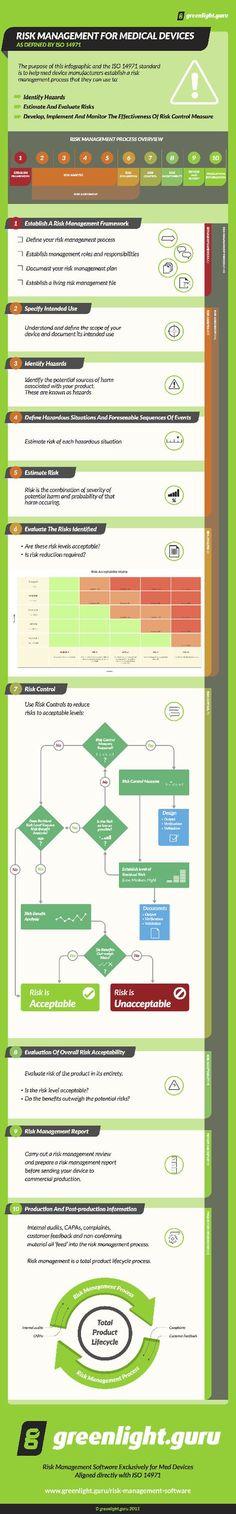 Job Hazard Analysis Using the Risk Matrix RISK Pinterest - jsa form template
