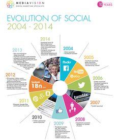 evolution-of-social-media-1