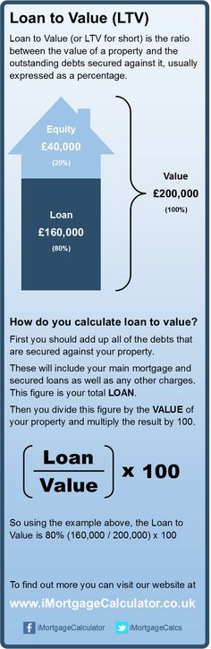 Loan to Value (LTV) Infographic  A lot of people want to know how to work out their Loan to Value (LTV) so we made this infographic to explain the method as simply as possible. If you have found it useful, please feel free to share it with your friends.  We also have an online loan to value calculator which will do the maths for you.