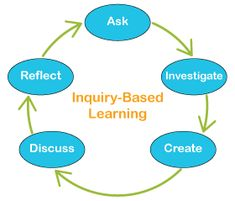 Peak Educational Resources: Inquiry-based Learning                                                                                                                                                                                 More