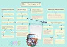 Miért büdi a pelenka? Cloth Diapers, Map, Board, Green, Location Map, Maps, Planks, Diapers