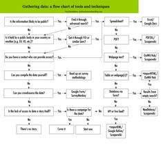 Gathering data: a flow chart for data journalists  http://erdelcroix.tumblr.com/post/21648963794/cyberlabe-gathering-data-a-flow-chart-for-data