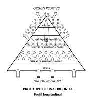 ¿QUÉ SON LAS ORGONITA?: ¿QUÉ SON LAS ORGONITA?Las Orgonitas son un compues...