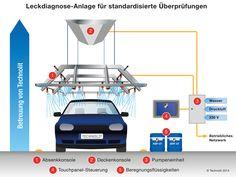 Technische Zeichnung der Anlage: www.technolit.de/abk #kfz #nfz #kraftfahrzeug #auto #wasserschaden