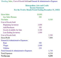 Prosperous Home   Income Statements  Profit And Loss Through To