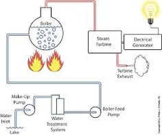 boiler flow diagram Google Search boilers and heaters Pinterest