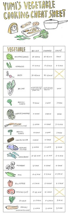 Yumi's Vegetable Cooking Cheat Sheet