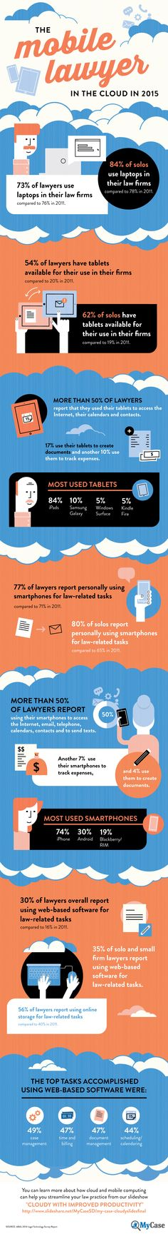 The Mobile Lawyer In The Cloud In 2015 [INFOGRAPHIC]