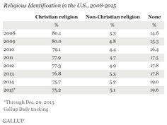 Religious Identification in the U.S., 2008-2015