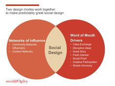 Two design modes work together to make predictably great social design social@Ogilvy
