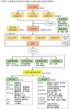 Family tree of chinese Tao religion geography Taoism, Information Design, Gods And Goddesses, How To Know, Geography, Trending Memes, Fun Facts, Periodic Table, Funny Jokes